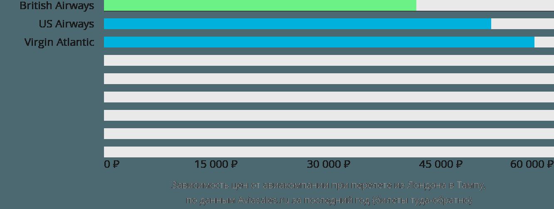 Динамика цен в зависимости от авиакомпании, совершающей перелет из Лондона в Тампу