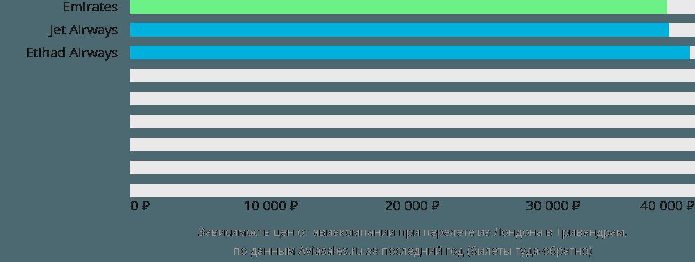 Динамика цен в зависимости от авиакомпании, совершающей перелет из Лондона в Тривандрам