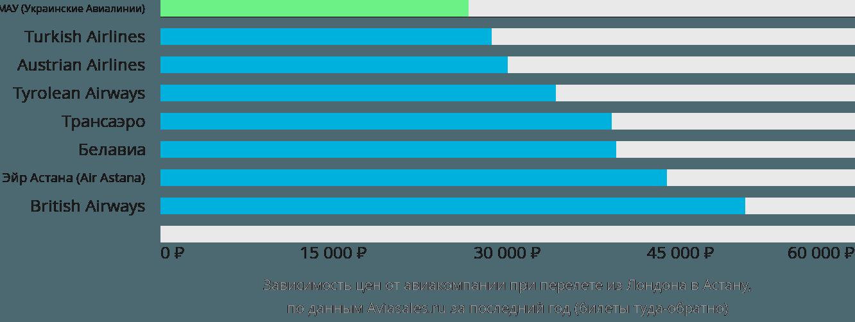 Динамика цен в зависимости от авиакомпании, совершающей перелет из Лондона в Астану