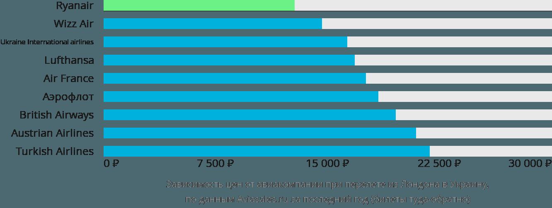 Динамика цен в зависимости от авиакомпании, совершающей перелет из Лондона в Украину