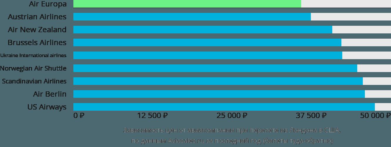 Динамика цен в зависимости от авиакомпании, совершающей перелет из Лондона в США
