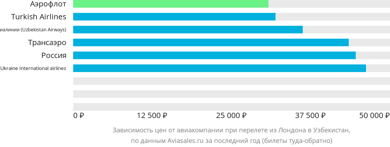 Динамика цен в зависимости от авиакомпании, совершающей перелёт из Лондона в Узбекистан