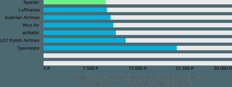 Динамика цен в зависимости от авиакомпании, совершающей перелет из Лондона в Вильнюс