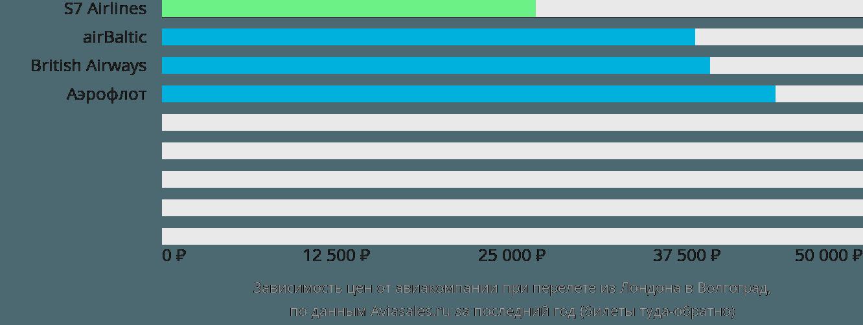 Динамика цен в зависимости от авиакомпании, совершающей перелет из Лондона в Волгоград