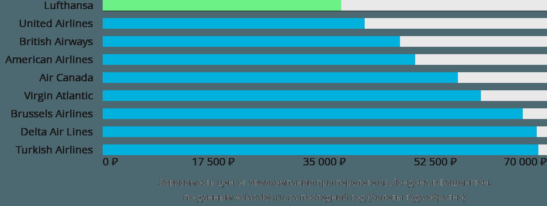 Динамика цен в зависимости от авиакомпании, совершающей перелет из Лондона в Вашингтон