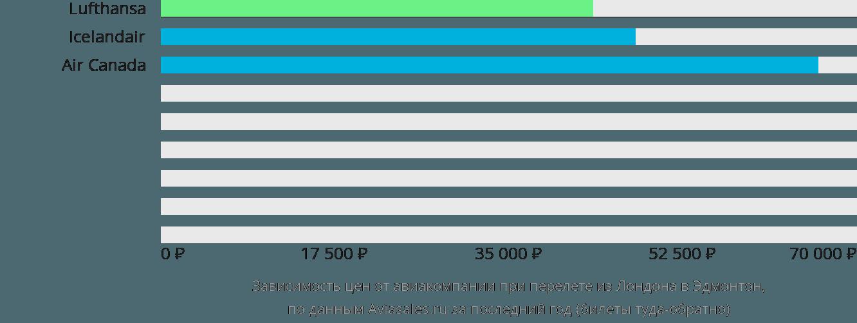 Динамика цен в зависимости от авиакомпании, совершающей перелет из Лондона в Эдмонтон