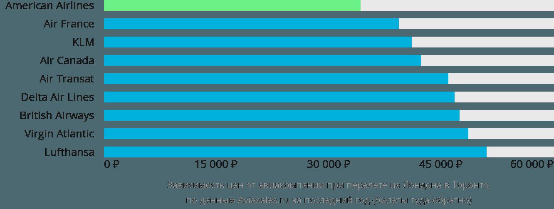 Динамика цен в зависимости от авиакомпании, совершающей перелет из Лондона в Торонто