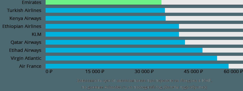 Динамика цен в зависимости от авиакомпании, совершающей перелет из Лондона в ЮАР