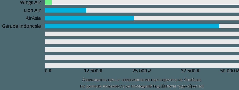 Динамика цен в зависимости от авиакомпании, совершающей перелет из Ломбока