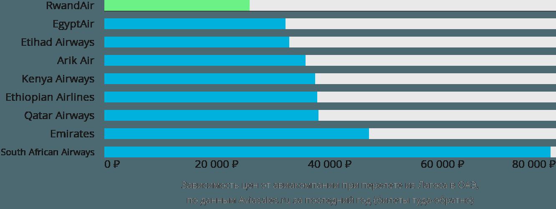 Динамика цен в зависимости от авиакомпании, совершающей перелет из Лагоса в ОАЭ