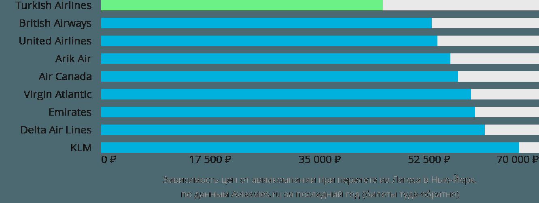 Динамика цен в зависимости от авиакомпании, совершающей перелет из Лагоса в Нью-Йорк