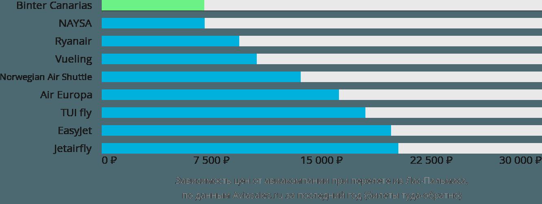 Динамика цен в зависимости от авиакомпании, совершающей перелет из Лас-Пальмаса