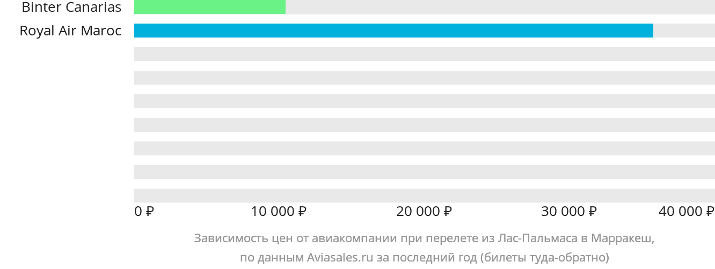 Динамика цен в зависимости от авиакомпании, совершающей перелет из Лас-Пальмаса в Марракеш