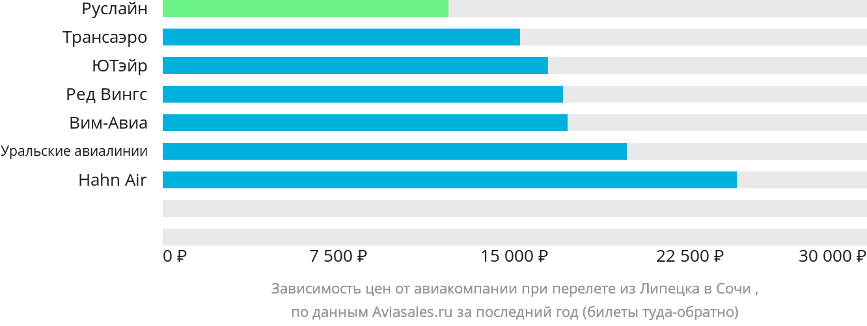 Динамика цен в зависимости от авиакомпании, совершающей перелет из Липецка в Сочи