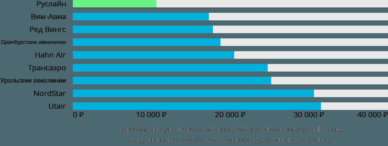 Динамика цен в зависимости от авиакомпании, совершающей перелет из Липецка в Россию