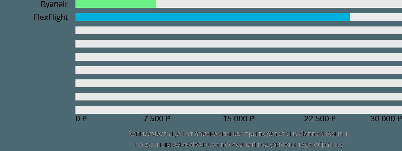Динамика цен в зависимости от авиакомпании, совершающей перелет из Лаппеенранты