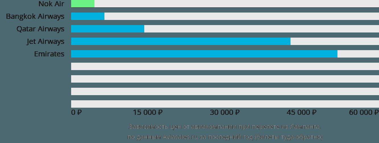 Динамика цен в зависимости от авиакомпании, совершающей перелет из Лампанга