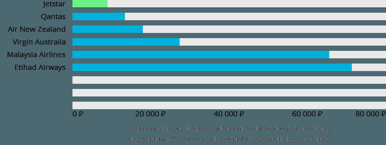 Динамика цен в зависимости от авиакомпании, совершающей перелет из Лонсестона