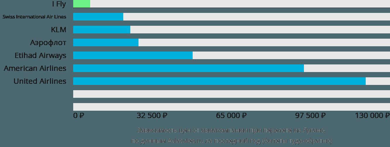 Динамика цен в зависимости от авиакомпании, совершающей перелет из Лугано
