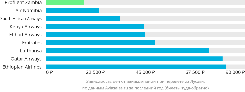 Динамика цен в зависимости от авиакомпании, совершающей перелет из Лусаки