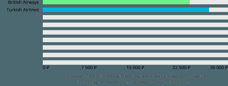 Динамика цен в зависимости от авиакомпании, совершающей перелет из Люксембурга в Алматы