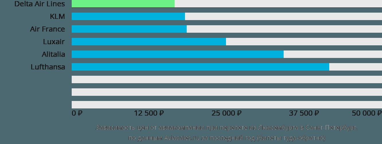 Динамика цен в зависимости от авиакомпании, совершающей перелет из Люксембурга в Санкт-Петербург