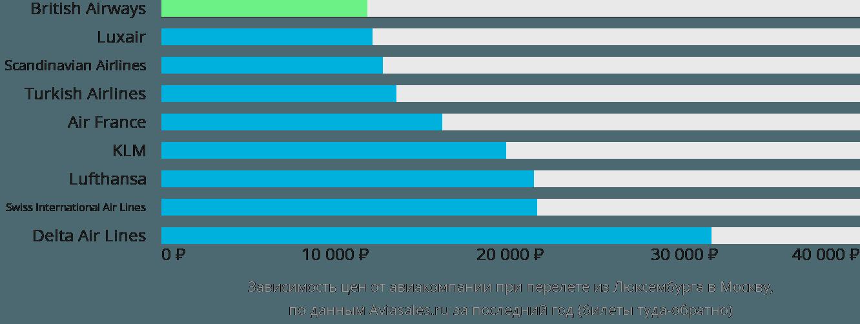 Динамика цен в зависимости от авиакомпании, совершающей перелет из Люксембурга в Москву