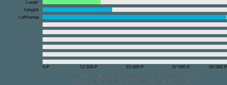 Динамика цен в зависимости от авиакомпании, совершающей перелет из Люксембурга в Мюнхен