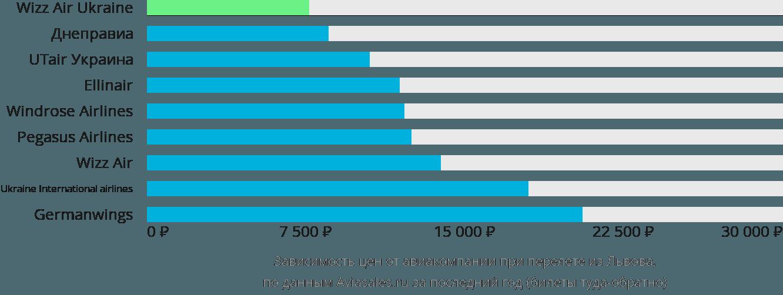 Динамика цен в зависимости от авиакомпании, совершающей перелет из Львова