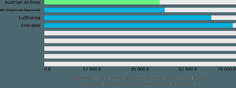 Динамика цен в зависимости от авиакомпании, совершающей перелет из Львова в Бангкок