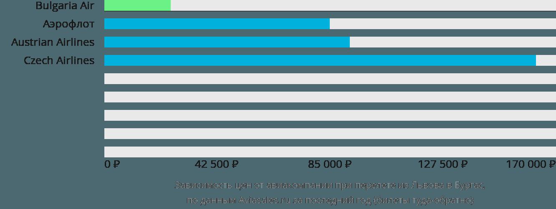 Динамика цен в зависимости от авиакомпании, совершающей перелет из Львова в Бургас