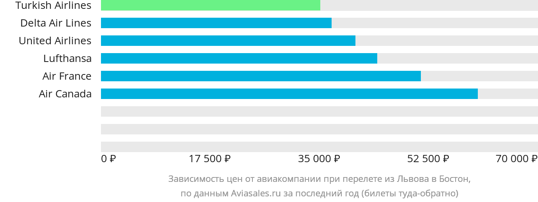 Динамика цен в зависимости от авиакомпании, совершающей перелет из Львова в Бостон