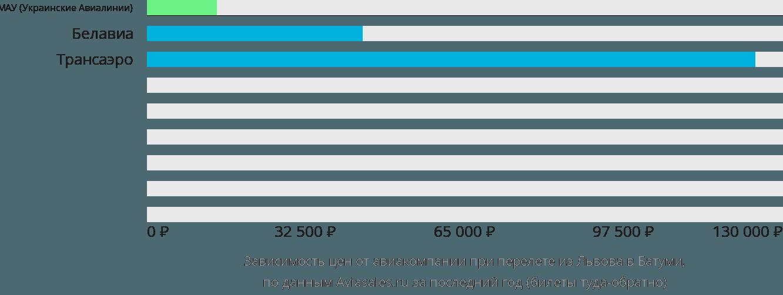 Динамика цен в зависимости от авиакомпании, совершающей перелет из Львова в Батуми