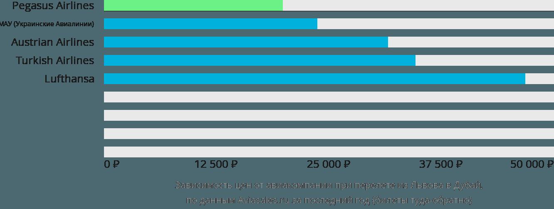 Динамика цен в зависимости от авиакомпании, совершающей перелет из Львова в Дубай