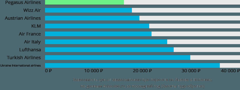 Динамика цен в зависимости от авиакомпании, совершающей перелет из Львова в Испанию