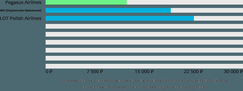 Динамика цен в зависимости от авиакомпании, совершающей перелет из Львова во Франкфурт-на-Майне