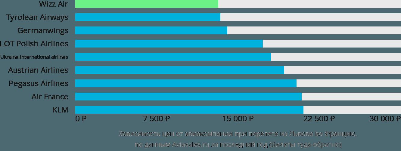 Динамика цен в зависимости от авиакомпании, совершающей перелет из Львова во Францию