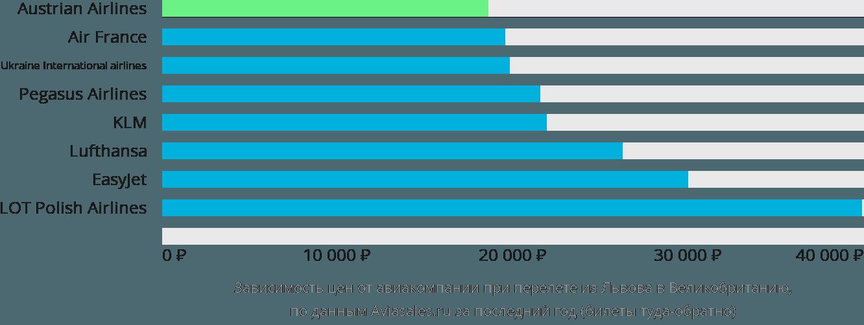 Динамика цен в зависимости от авиакомпании, совершающей перелет из Львова в Великобританию