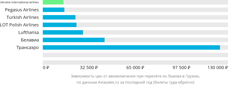 Динамика цен в зависимости от авиакомпании, совершающей перелет из Львова в Грузию