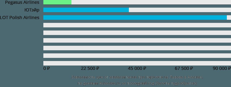 Динамика цен в зависимости от авиакомпании, совершающей перелет из Львова в Аланию