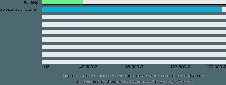 Динамика цен в зависимости от авиакомпании, совершающей перелет из Львова в Ханты-Мансийск