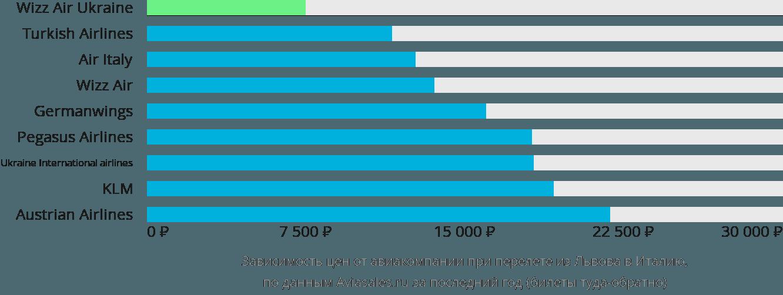 Динамика цен в зависимости от авиакомпании, совершающей перелет из Львова в Италию