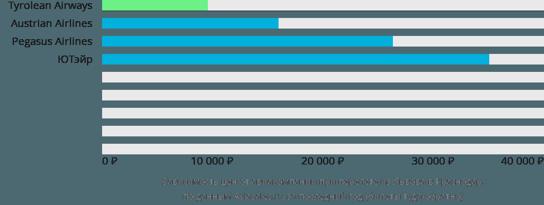 Динамика цен в зависимости от авиакомпании, совершающей перелет из Львова в Краснодар