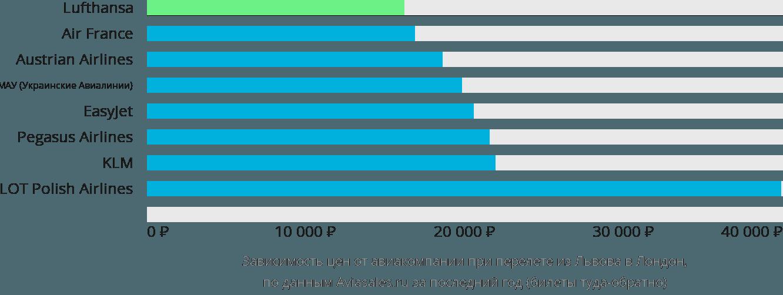 Динамика цен в зависимости от авиакомпании, совершающей перелет из Львова в Лондон