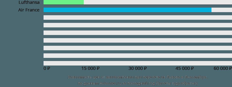 Динамика цен в зависимости от авиакомпании, совершающей перелет из Львова в Люксембург
