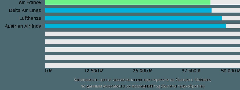 Динамика цен в зависимости от авиакомпании, совершающей перелет из Львова в Майами