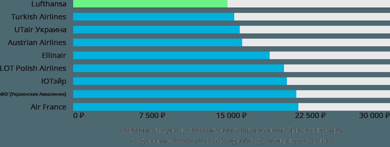 Динамика цен в зависимости от авиакомпании, совершающей перелет из Львова в Москву