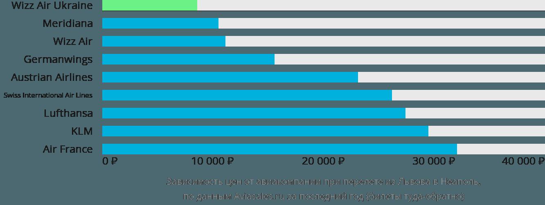 Динамика цен в зависимости от авиакомпании, совершающей перелет из Львова в Неаполь