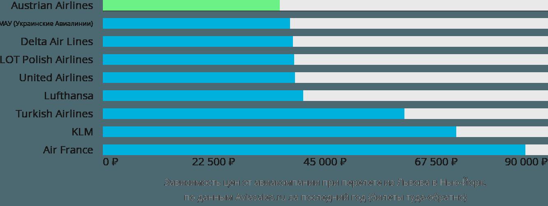 Динамика цен в зависимости от авиакомпании, совершающей перелет из Львова в Нью-Йорк