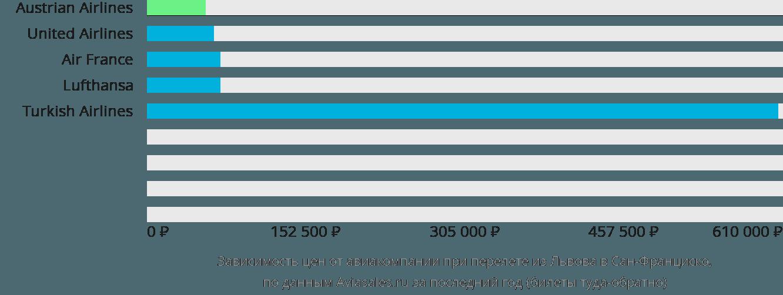 Динамика цен в зависимости от авиакомпании, совершающей перелет из Львова в Сан-Франциско